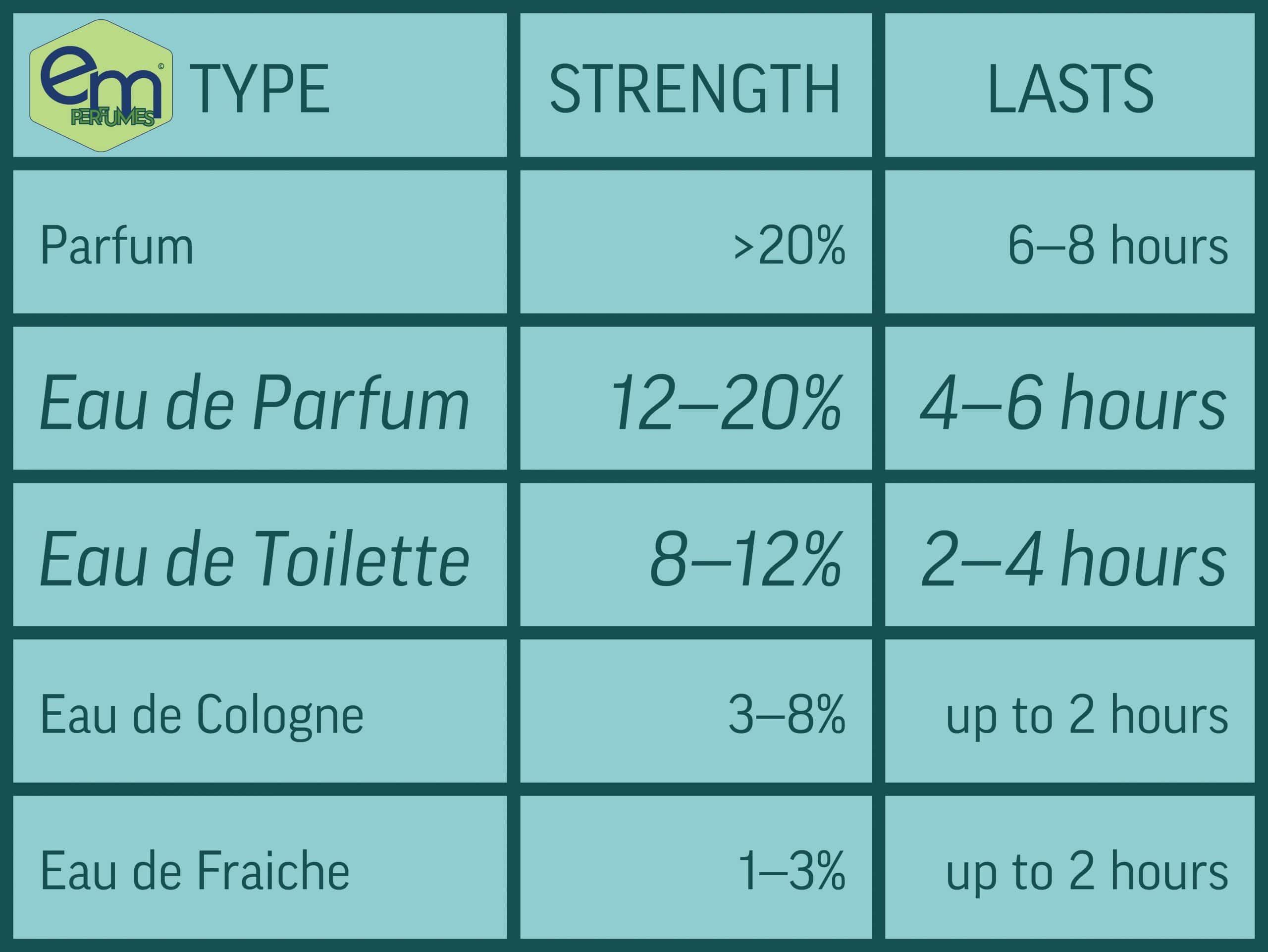perfume strength table