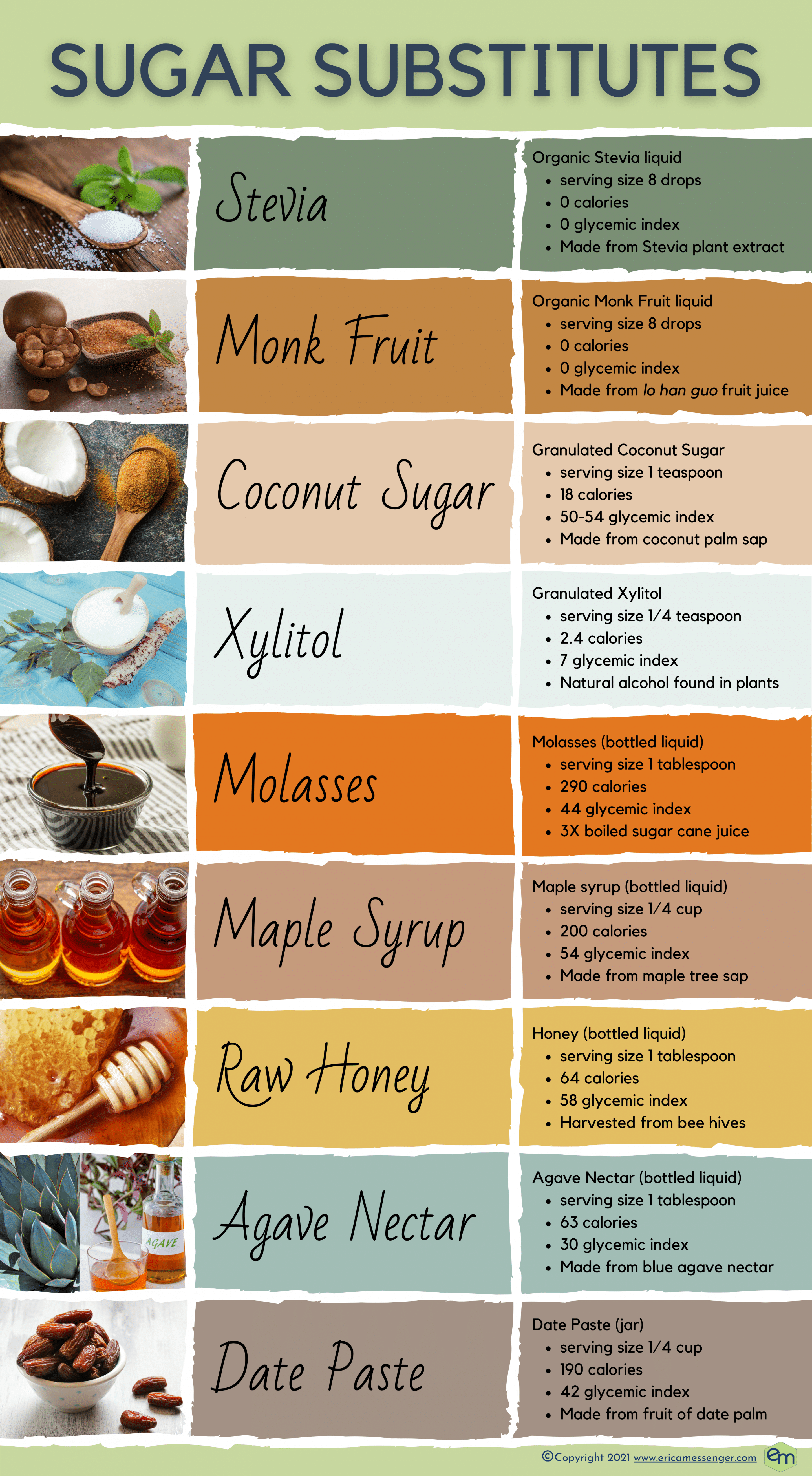 Sugar Substitute Infographic. Pictures of each sugar substitute with description of serving size, calories, glycemic index, and where it comes from. Light desert color palette.